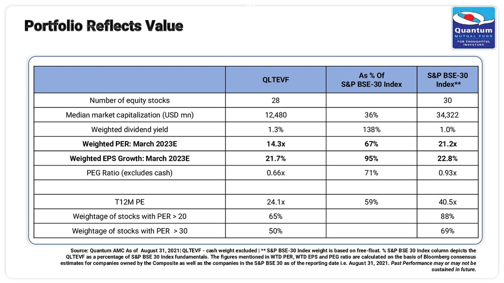 21 Portfolio Reflects Value QLTEVF As % Of S&P ...