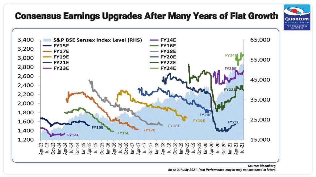 Consensus Earnings Upgrades After Many Years of...