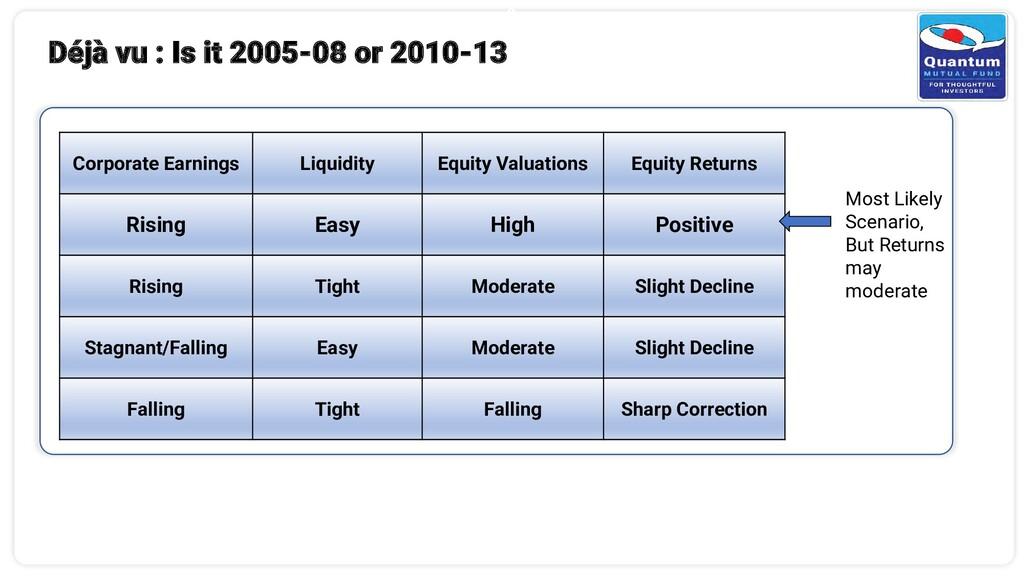 6 Déjà vu : Is it 2005-08 or 2010-13 Corporate ...