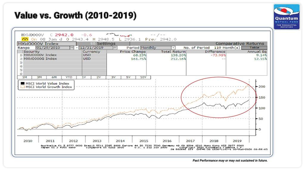 Value vs. Growth (2010-2019) Past Performance m...