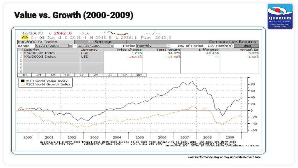 Value vs. Growth (2000-2009) Past Performance m...
