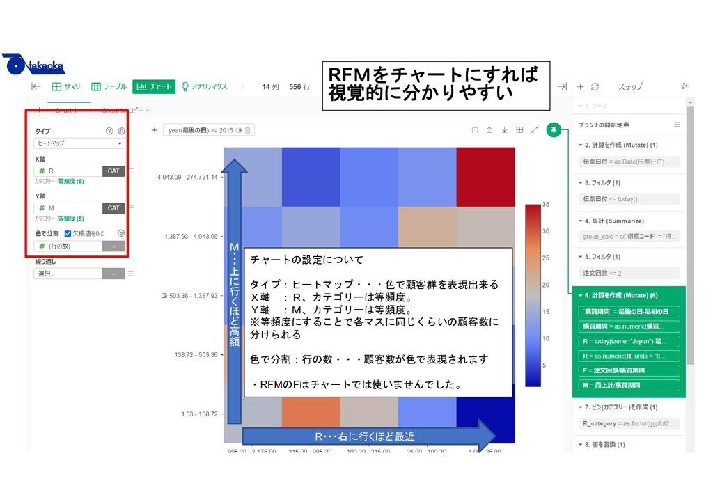 15 チャートの設定について タイプ:ヒートマップ・・・色で顧客群を表現出来る X軸 :R、カ...