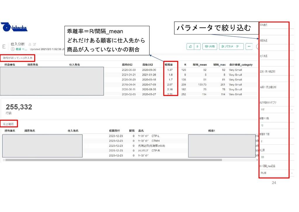 24 パラメータで絞り込む 乖離率=R/間隔_mean どれだけある顧客に仕入先から 商品が入...