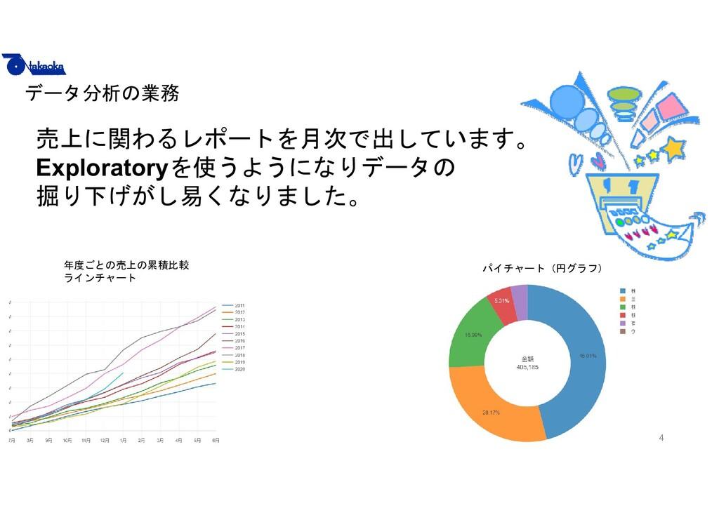 4 売上に関わるレポートを月次で出しています。 Exploratoryを使うようになりデータの...