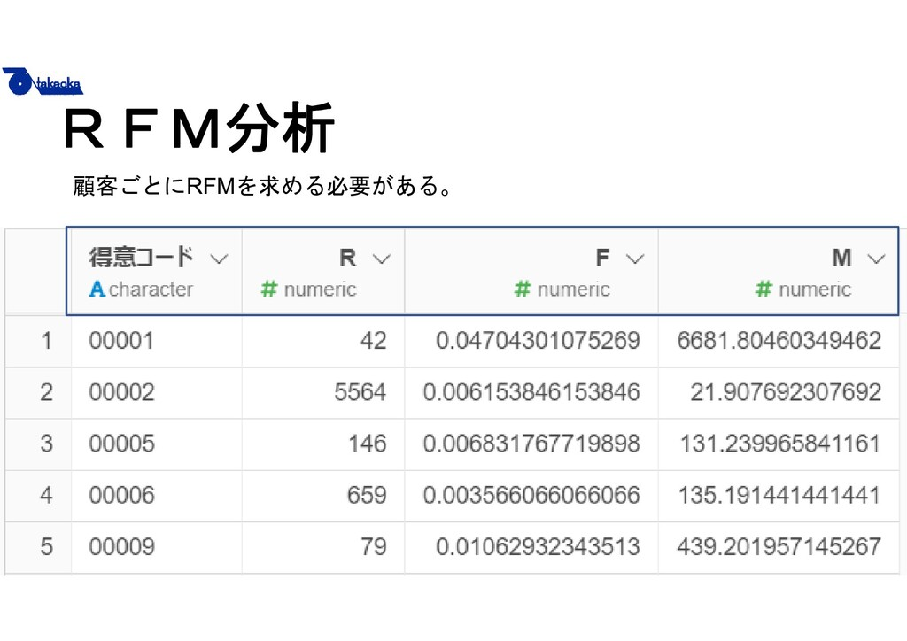 10 RFM分析 顧客ごとにRFMを求める必要がある。