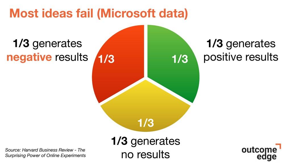 Most ideas fail (Microsoft data) 1/3 generates ...
