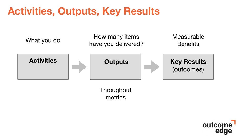 Activities, Outputs, Key Results What you do Ou...