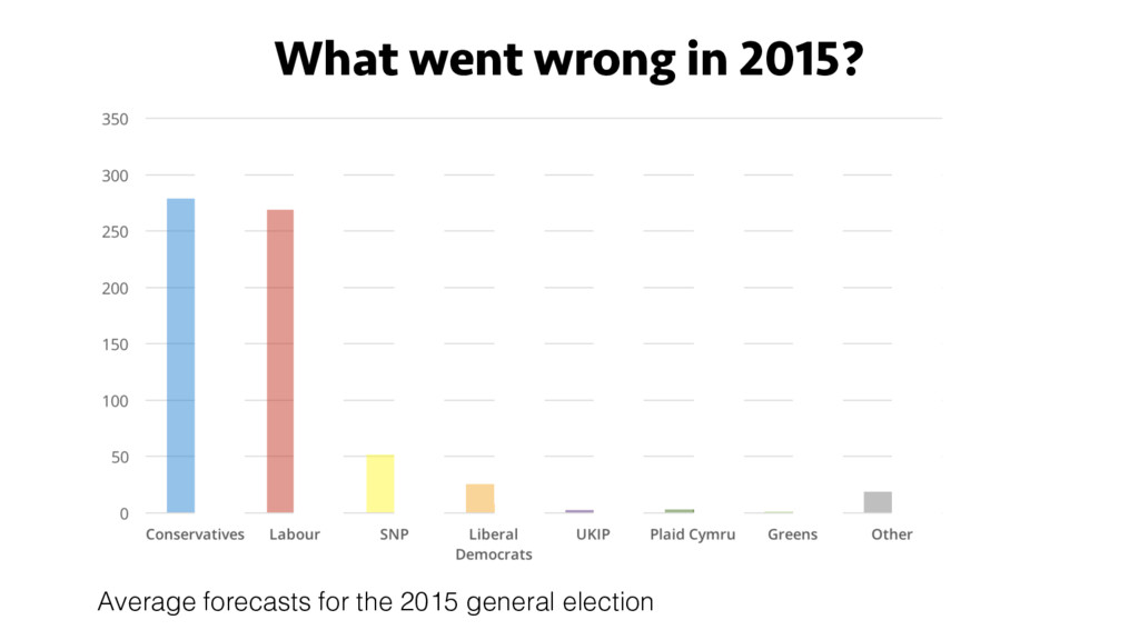 Average forecasts for the 2015 general election...