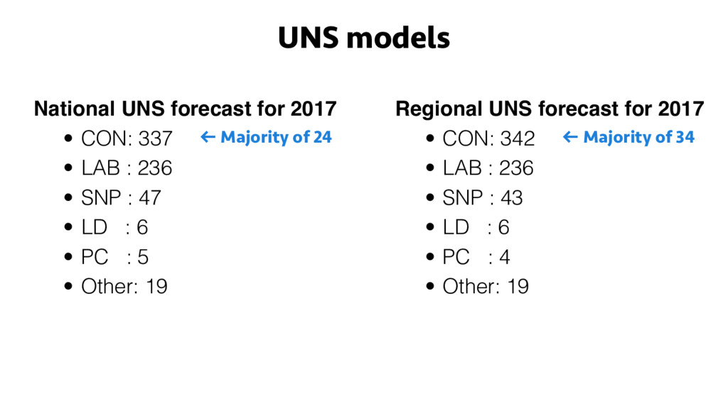 National UNS forecast for 2017 • CON: 337 • LAB...