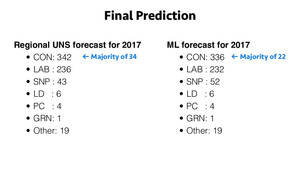 Regional UNS forecast for 2017 • CON: 342 • LAB...