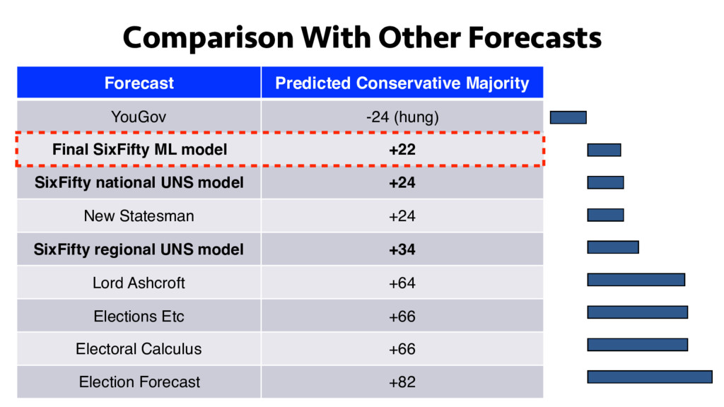 Comparison With Other Forecasts Forecast Predic...