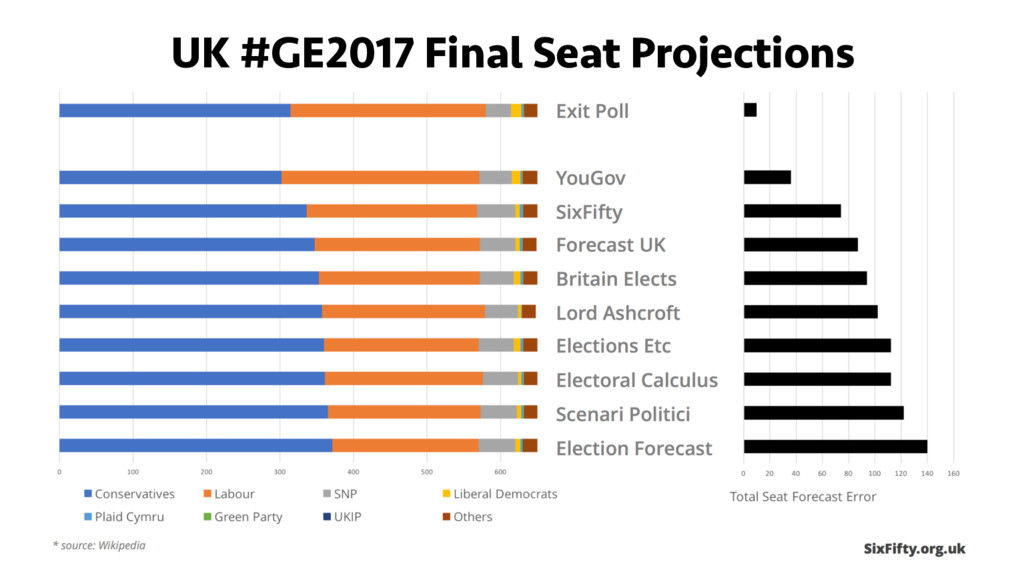 UK #GE2017 Final Seat Projections