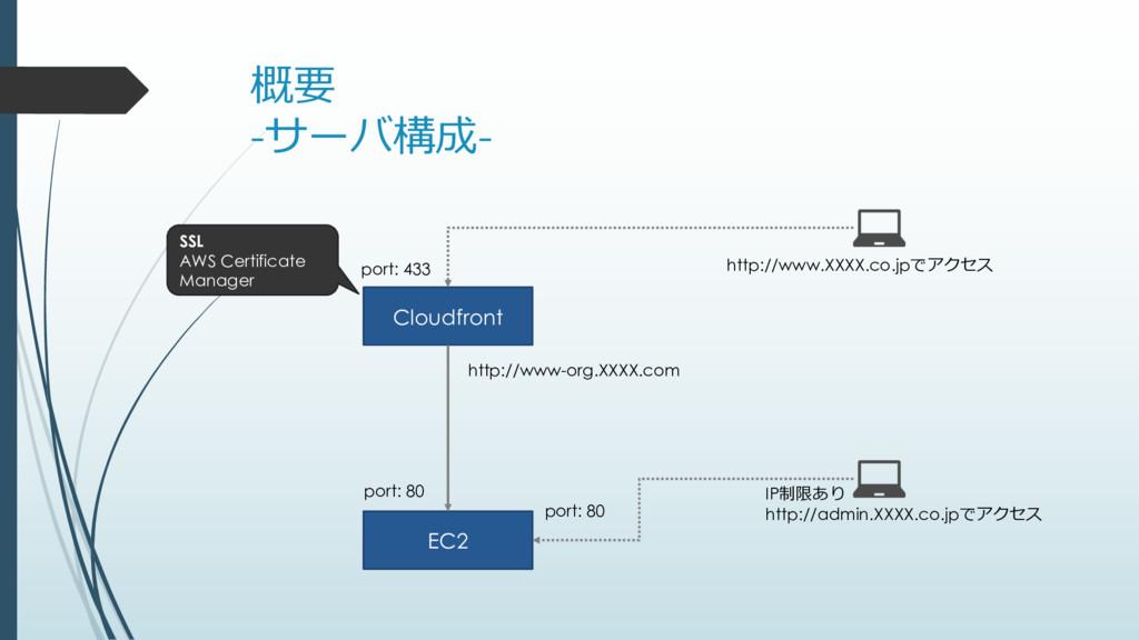 概要 -サーバ構成- Cloudfront EC2 port: 433 port: 80 IP...