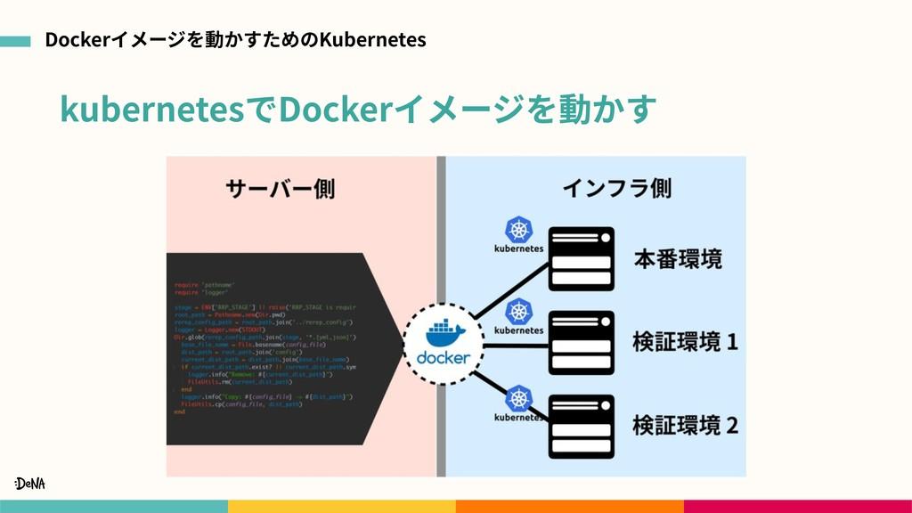 kubernetesでDockerイメージを動かす Dockerイメージを動かすためのKube...