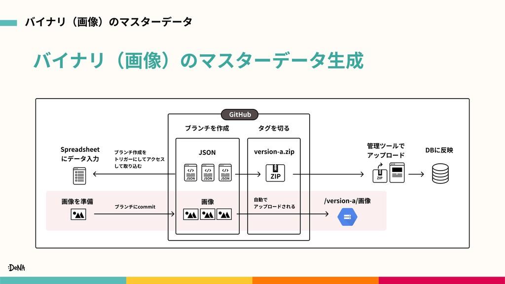 バイナリ(画像)のマスターデータ⽣成 バイナリ(画像)のマスターデータ