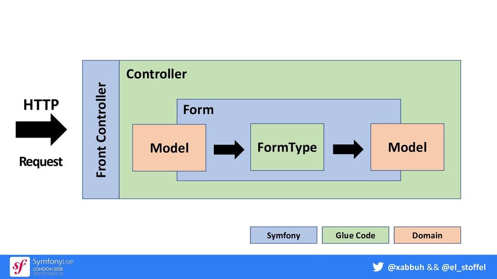 @xabbuh && @el_stoffel FormType Model HTTP Requ...