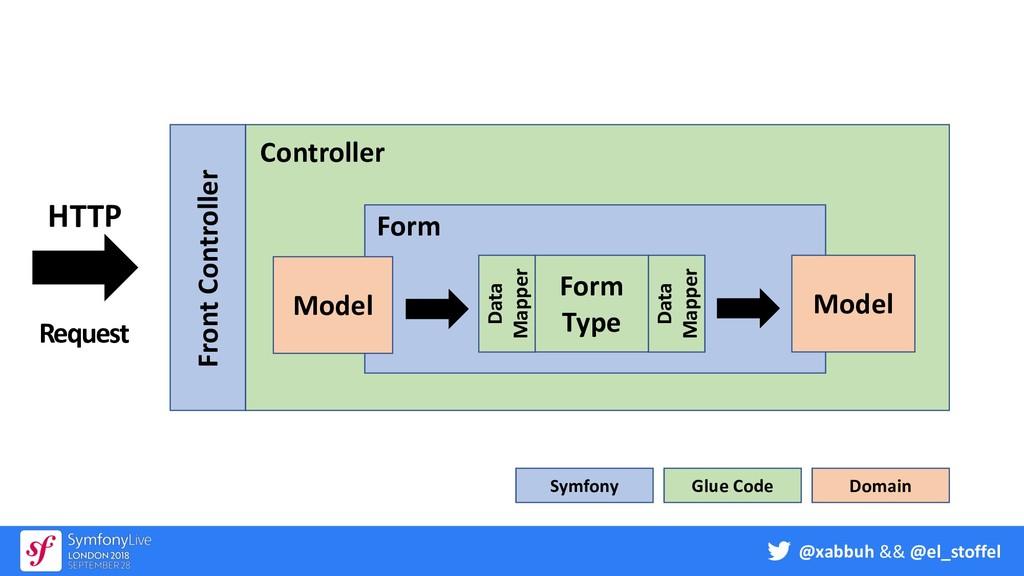 @xabbuh && @el_stoffel Form Type Model HTTP Req...