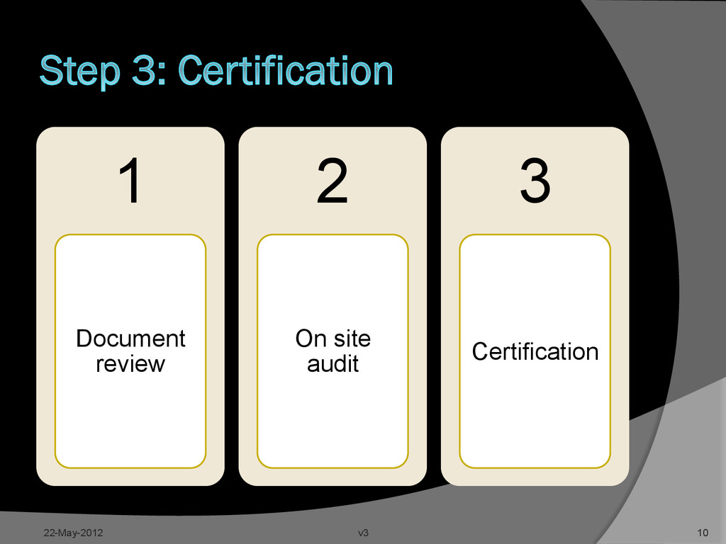 1 Document review 2 On site audit 3 Certificati...