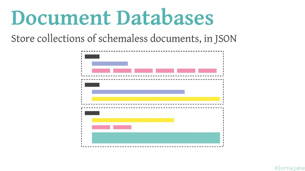 Document Databases Store collections of schemal...