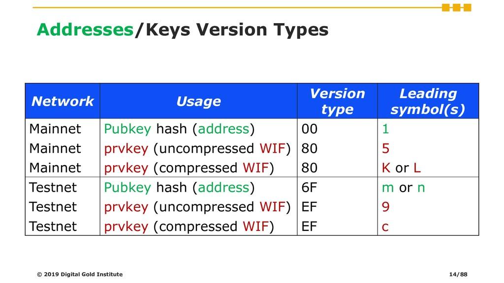 Addresses/Keys Version Types Network Usage Vers...