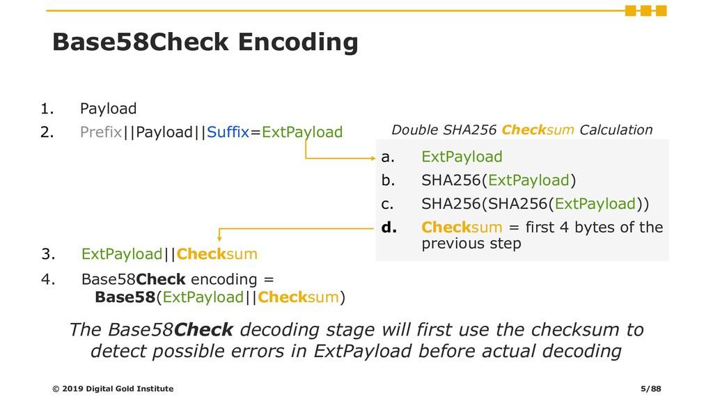 Base58Check Encoding 1. Payload 2. Prefix||Payl...