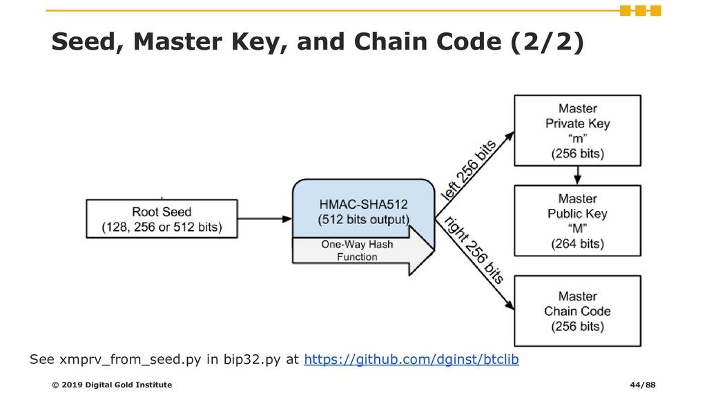 Seed, Master Key, and Chain Code (2/2) See xmpr...