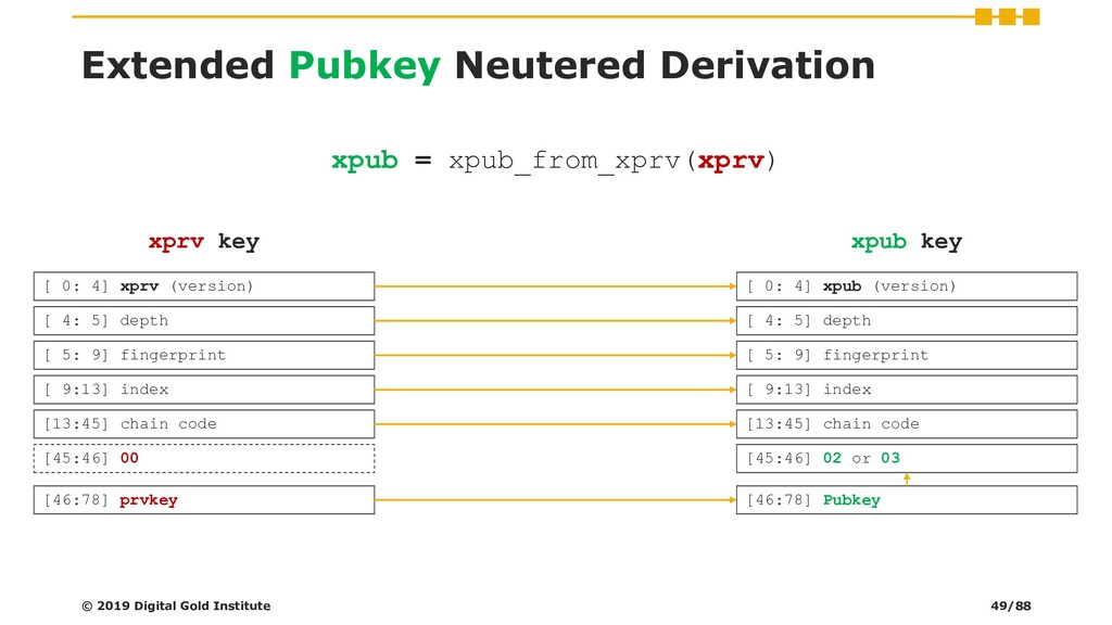 Extended Pubkey Neutered Derivation [13:45] cha...