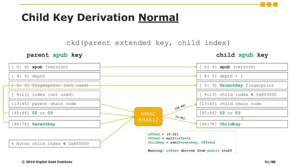Child Key Derivation Normal © 2019 Digital Gold...