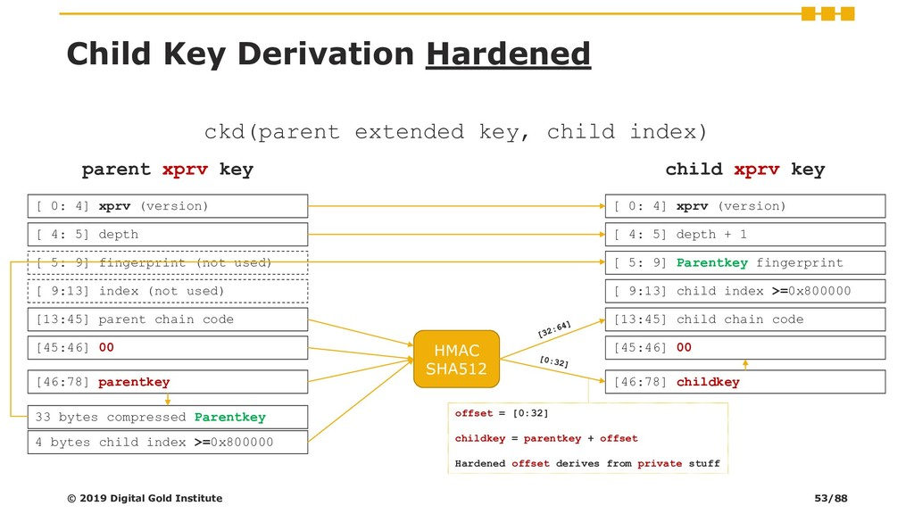 Child Key Derivation Hardened © 2019 Digital Go...