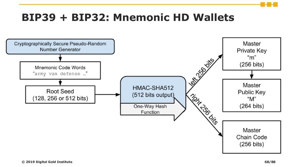 BIP39 + BIP32: Mnemonic HD Wallets © 2019 Digit...