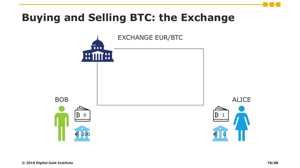 EXCHANGE EUR/BTC © 2019 Digital Gold Institute ...