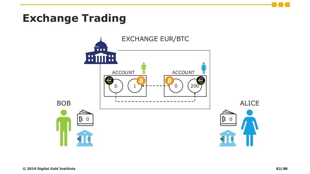 200 ACCOUNT 0 1 ACCOUNT 0 Exchange Trading © 20...