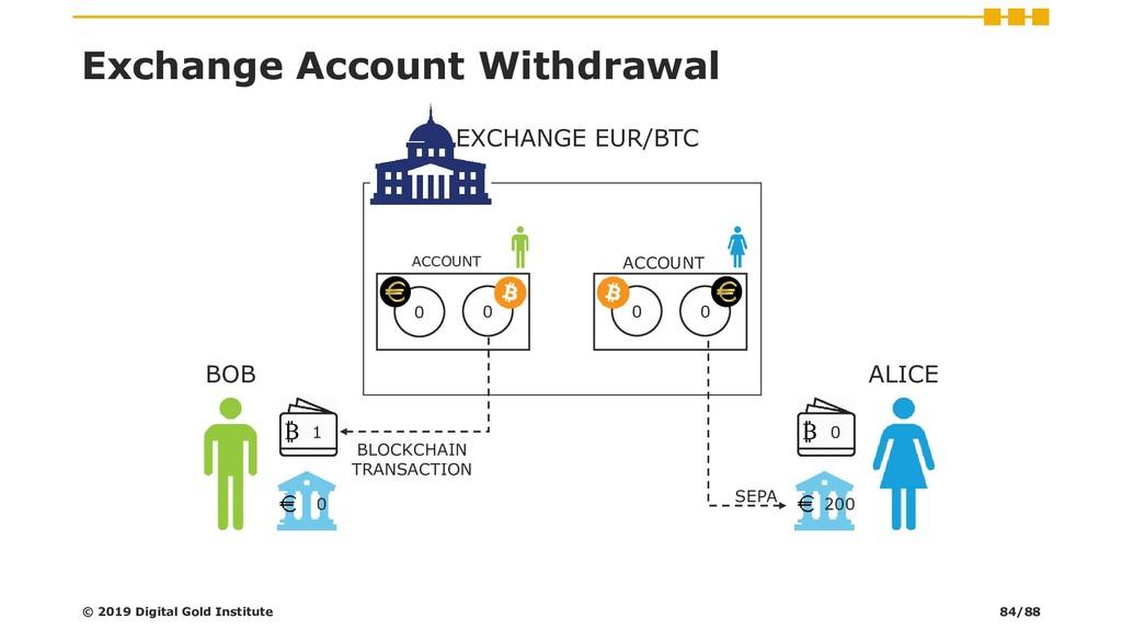 0 EXCHANGE EUR/BTC ACCOUNT 0 0 ACCOUNT 0 Exchan...