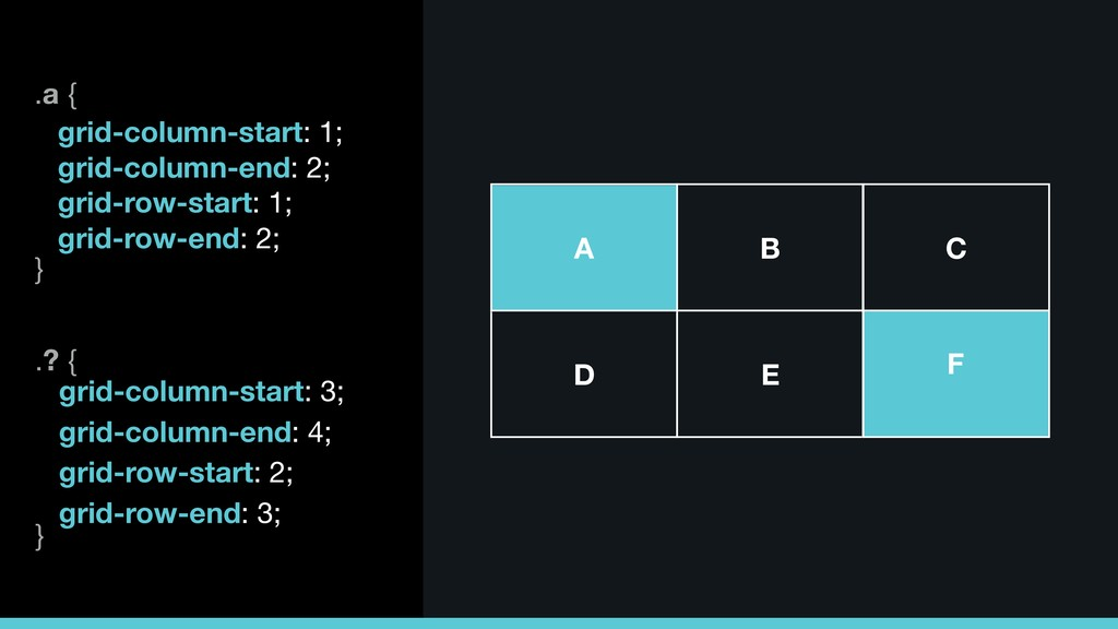 .a {  } grid-column-start: 1; grid-column-end: ...