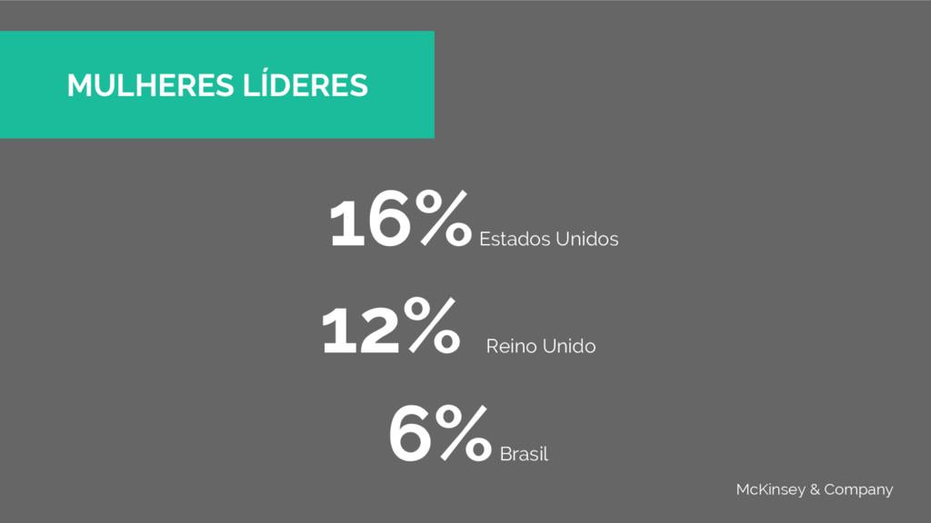 16% Estados Unidos 12% Reino Unido 6% Brasil MU...