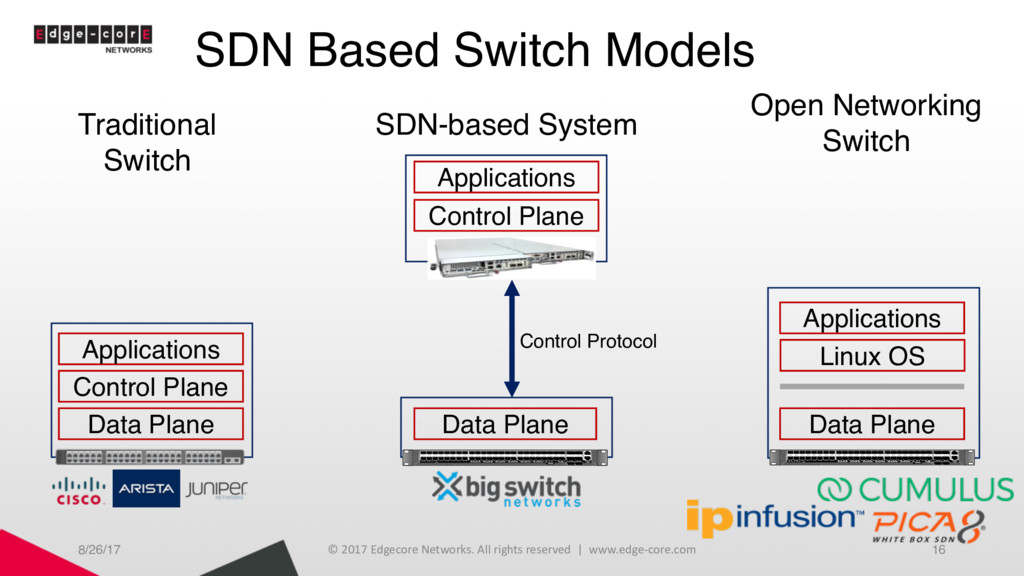SDN Based Switch Models 8/26/17 © 2017 Edgecore...