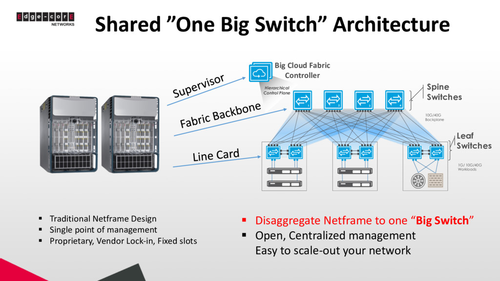 "Shared ""One Big Switch"" Architecture § Traditio..."