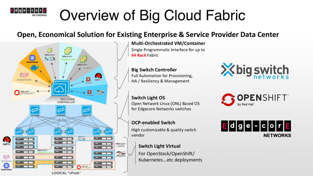 Overview of Big Cloud Fabric Open, Economical S...
