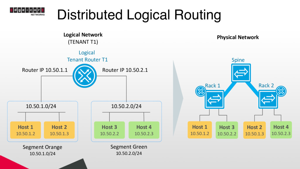 Distributed Logical Routing Host 1 10.50.1.2 Ho...