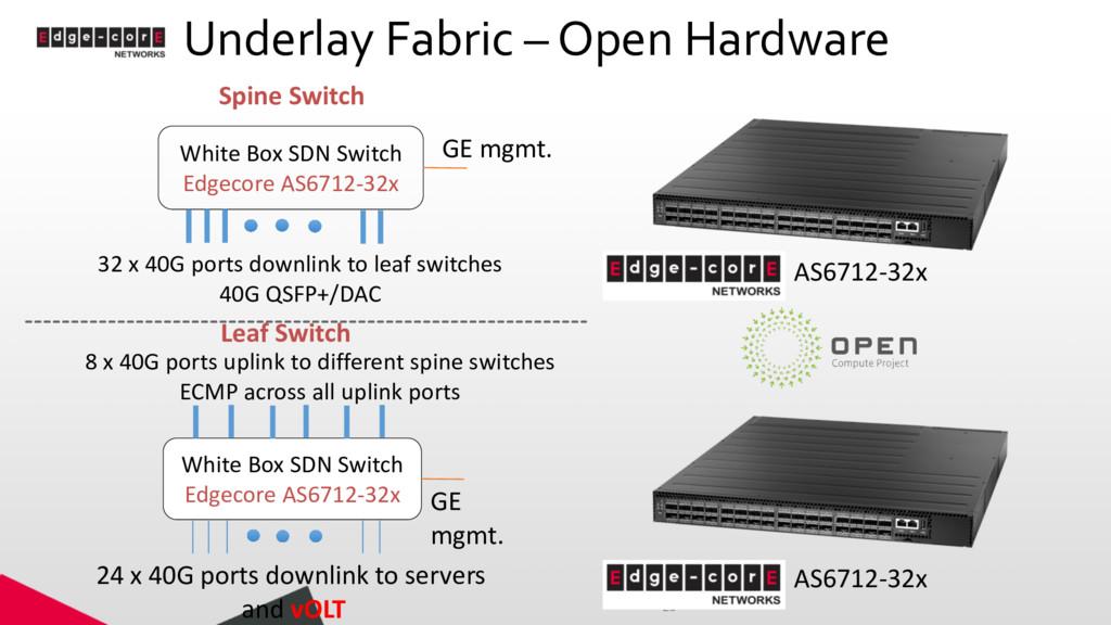 Underlay Fabric – Open Hardware 25 White Box SD...