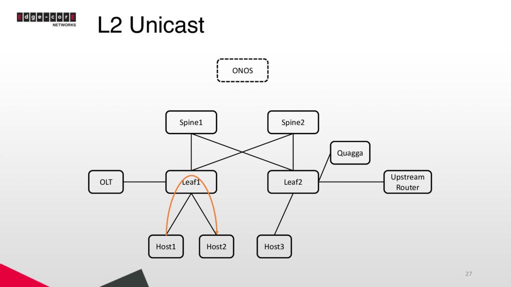 L2 Unicast 27 Leaf1 Leaf2 Spine1 Spine2 Host1 H...