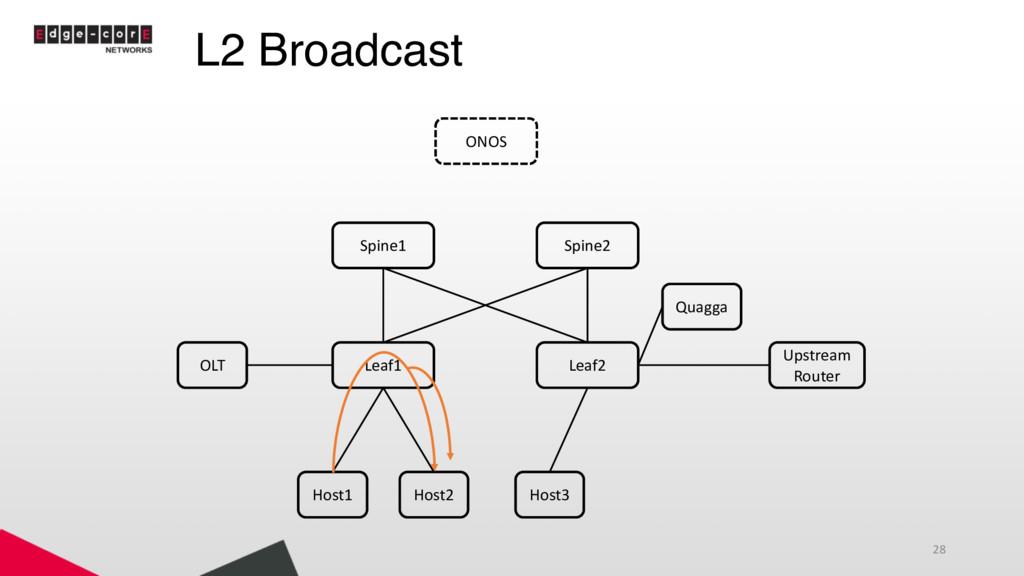L2 Broadcast 28 Leaf1 Leaf2 Spine1 Spine2 Host1...
