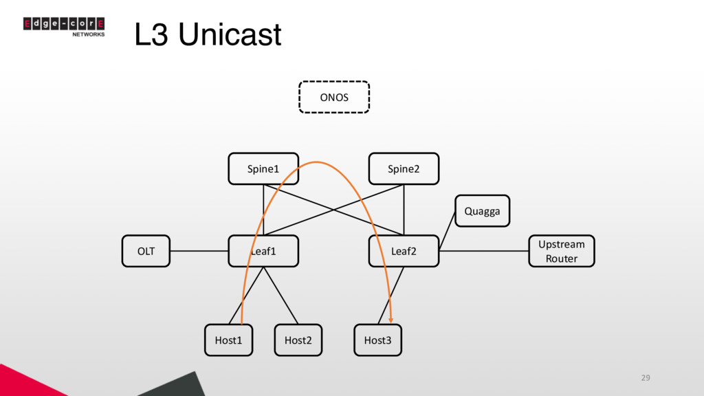 L3 Unicast 29 Leaf1 Leaf2 Spine1 Spine2 Host1 H...