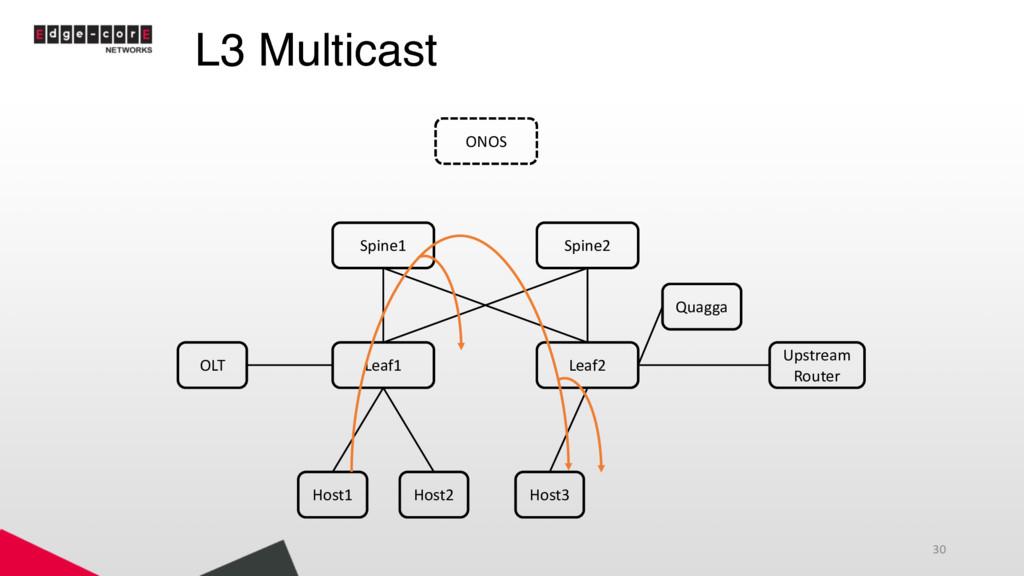 L3 Multicast 30 Leaf1 Leaf2 Spine1 Spine2 Host1...