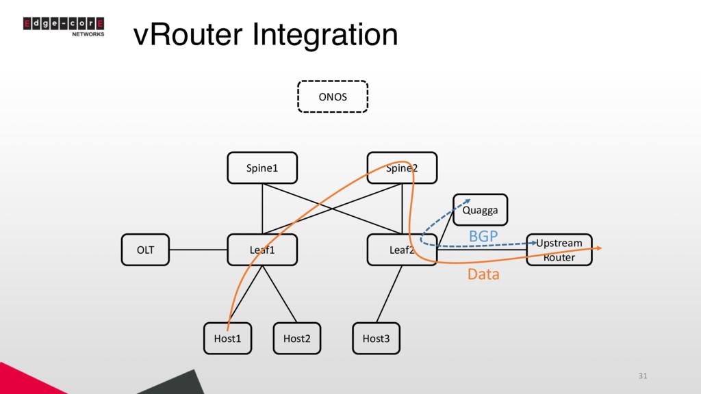 vRouter Integration 31 Leaf1 Leaf2 Spine1 Spine...