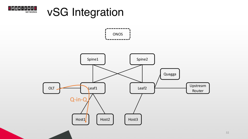 vSG Integration 32 Leaf1 Leaf2 Spine1 Spine2 Ho...