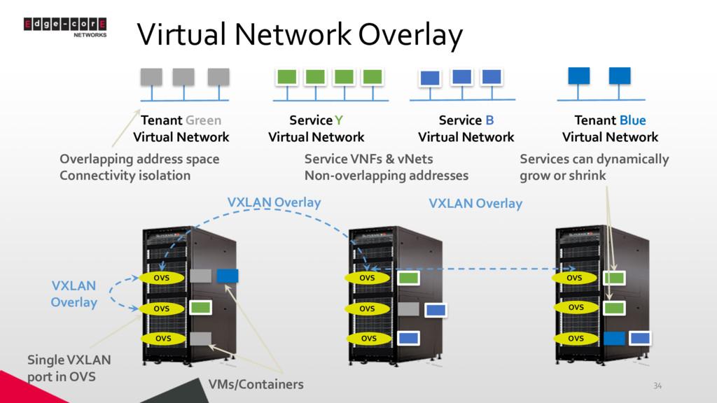 Virtual Network Overlay 34 OVS OVS OVS OVS OVS ...