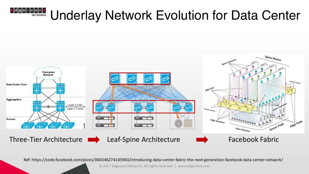 Underlay Network Evolution for Data Center © 20...