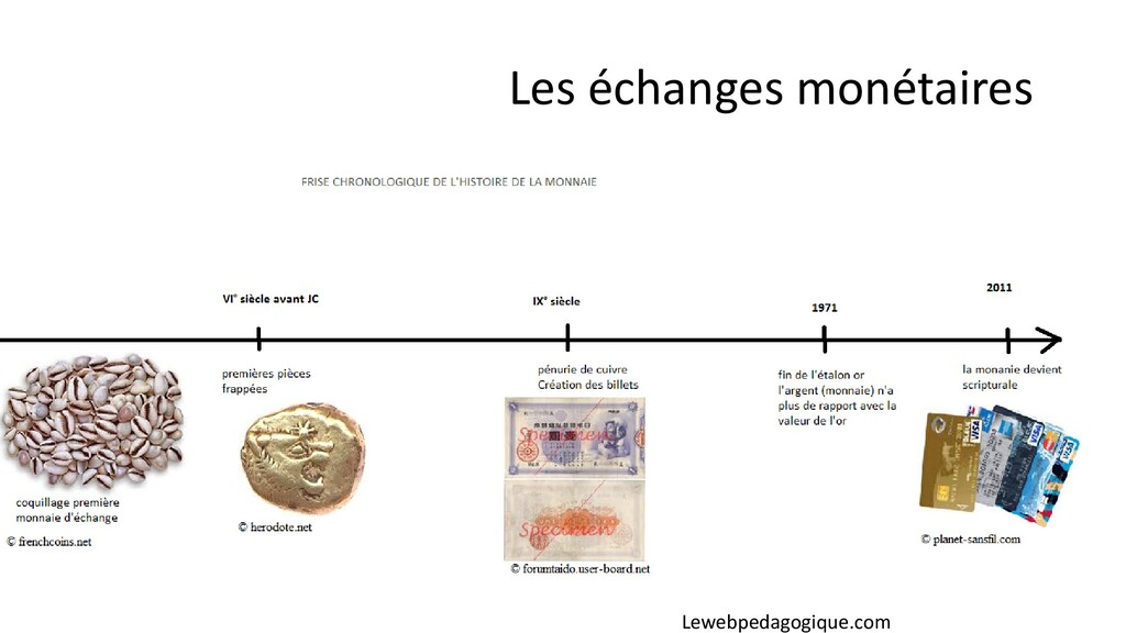 Les échanges monétaires Lewebpedagogique.com