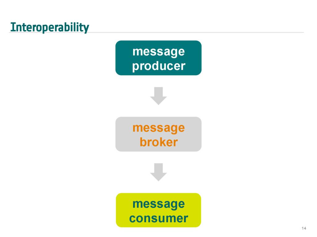 Interoperability 14 message broker message cons...